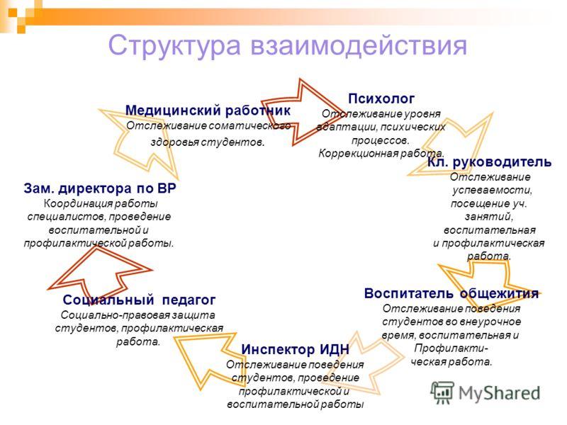 Структура взаимодействия Психолог Отслеживание уровня адаптации, психических процессов. Коррекционная работа. Кл. руководитель Отслеживание успеваемости, посещение уч. занятий, воспитательная и профилактическая работа. Воспитатель общежития Отслежива