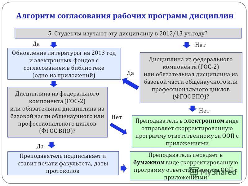 5. Студенты изучают эту дисциплину в 2012/13 уч. году ? Дисциплина из федерального компонента ( ГОС -2) или обязательная дисциплина из базовой части общенаучного или профессионального циклов ( ФГОС ВПО )? Обновление литературы на 2013 год и электронн