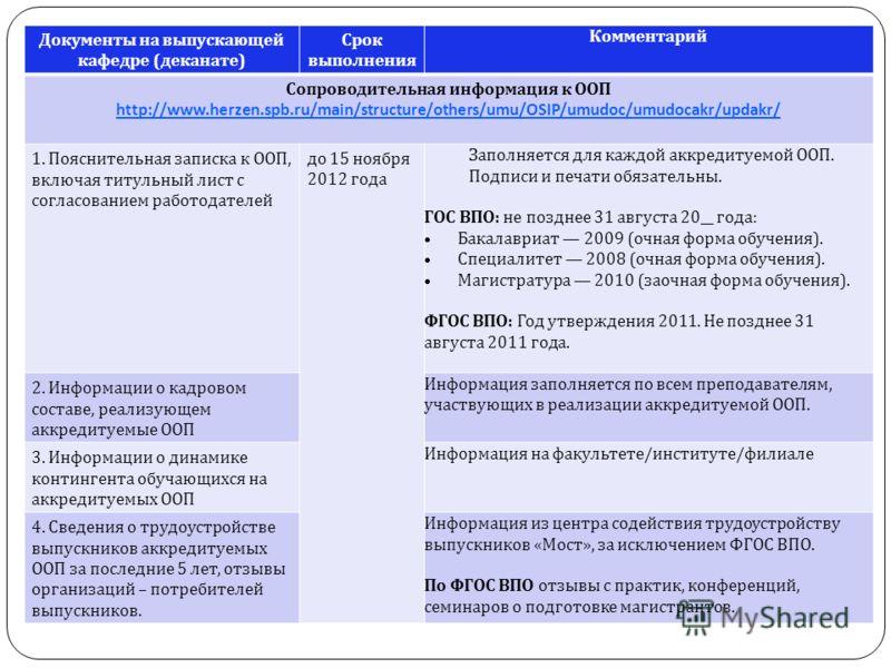 Документы на выпускающей кафедре ( деканате ) Срок выполнения Комментарий Сопроводительная информация к ООП http://www.herzen.spb.ru/main/structure/others/umu/OSIP/umudoc/umudocakr/updakr/ http://www.herzen.spb.ru/main/structure/others/umu/OSIP/umudo