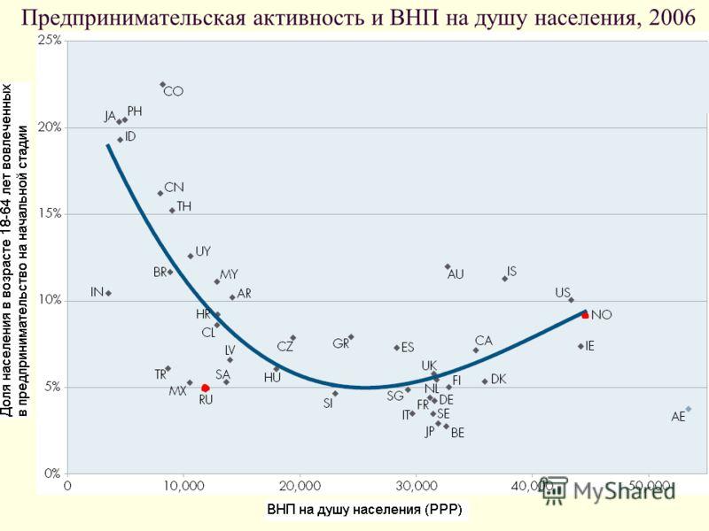 Предпринимательская активность и ВНП на душу населения, 2006
