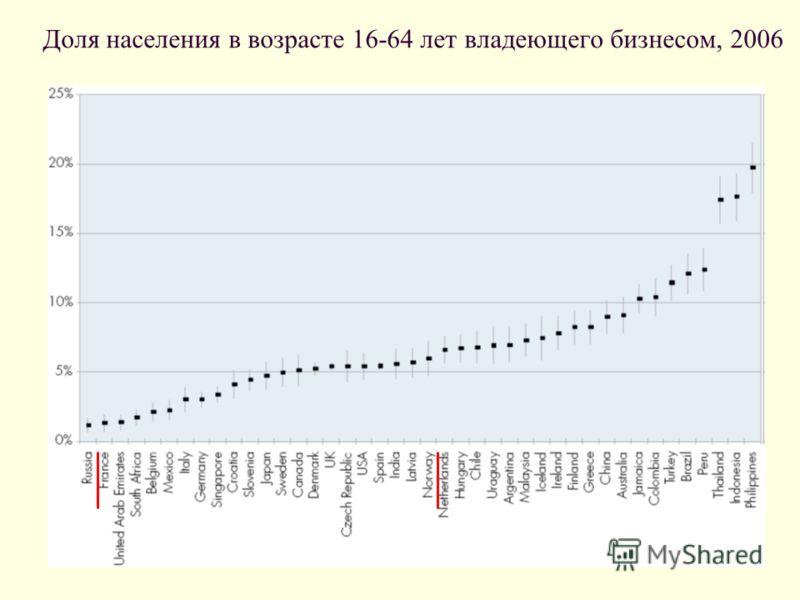 Доля населения в возрасте 16-64 лет владеющего бизнесом, 2006