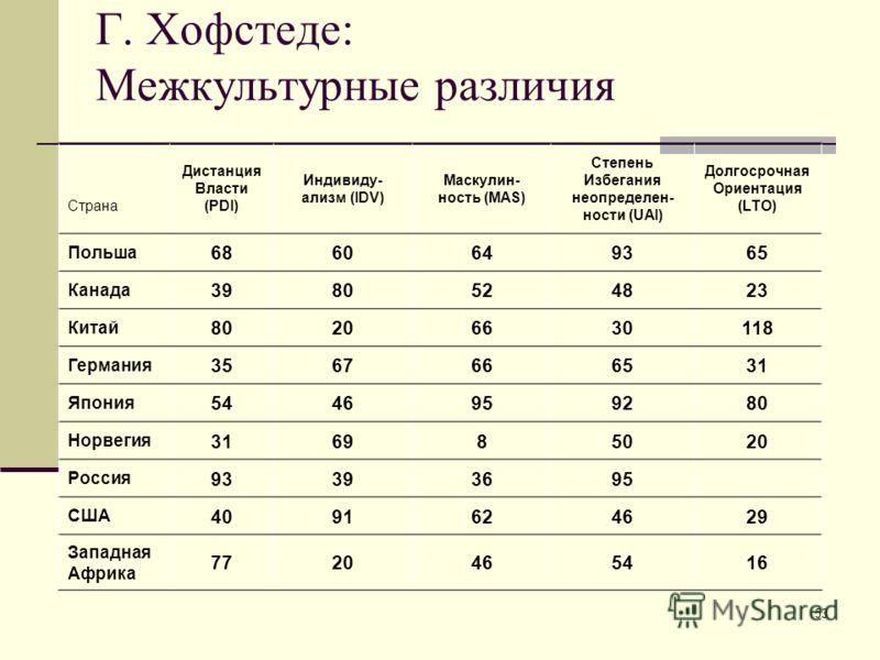 53 Г. Хофстеде: Межкультурные различия Страна Дистанция Власти (PDI) Индивиду- ализм (IDV) Маскулин- ность (MAS) Степень Избегания неопределен- ности (UAI) Долгосрочная Ориентация (LTO) Польша 686860649365 Канада 3980524823 Китай 80206630118 Германия