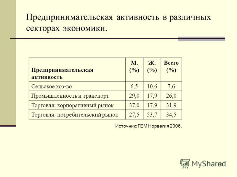 65 Предпринимательская активность в различных секторах экономики. Предпринимательская активность М. (%) Ж. (%) Всего (%) Сельское хоз-во6,510,67,6 Промышленность и транспорт29,017,926,0 Торговля: корпоративный рынок37,017,931,9 Торговля: потребительс