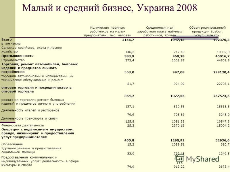 7 Малый и средний бизнес, Украина 2008 Количество наёмных работников на малых предприятиях, тыс. человек Среднемесячная заработная плата наёмных работников, гривен Объем реализованной продукции (работ, услуг), млн.грн. Всего 2156,71047,43492376,3 в т