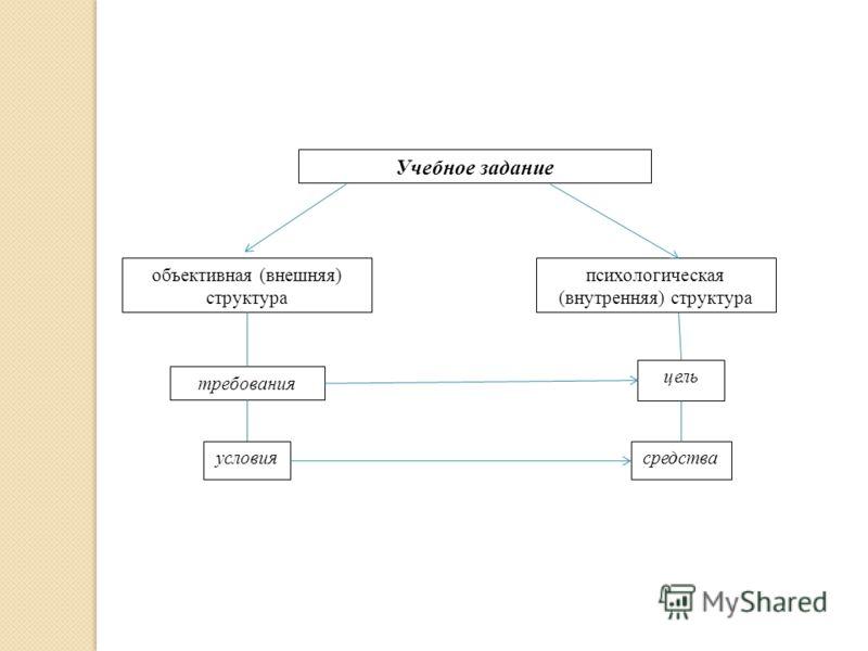 Учебное задание объективная (внешняя) структура психологическая (внутренняя) структура требования условия цель средства