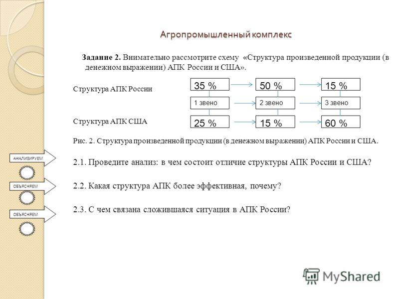 Структура АПК России Структура