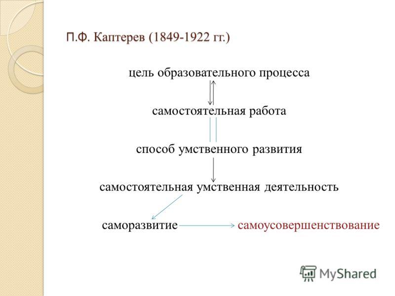 П. Ф. Каптерев (1849-1922 гг.) цель образовательного процесса самостоятельная работа способ умственного развития самостоятельная умственная деятельность саморазвитие самоусовершенствование