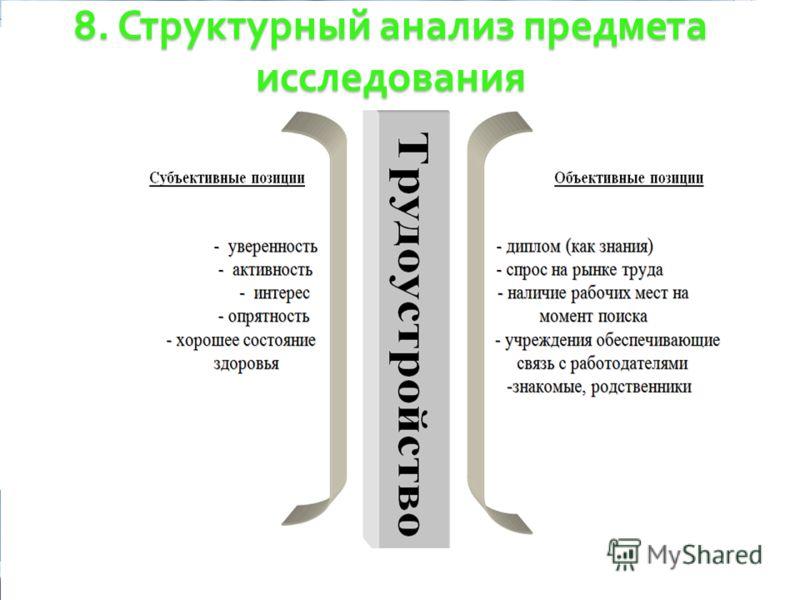 8. Структурный анализ предмета исследования