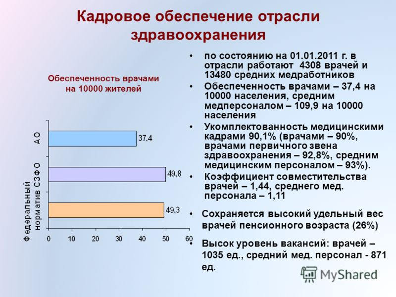 Обеспеченность врачами на 10000 жителей по состоянию на 01.01.2011 г. в отрасли работают 4308 врачей и 13480 средних медработников Обеспеченность врачами – 37,4 на 10000 населения, средним медперсоналом – 109,9 на 10000 населения Укомплектованность м