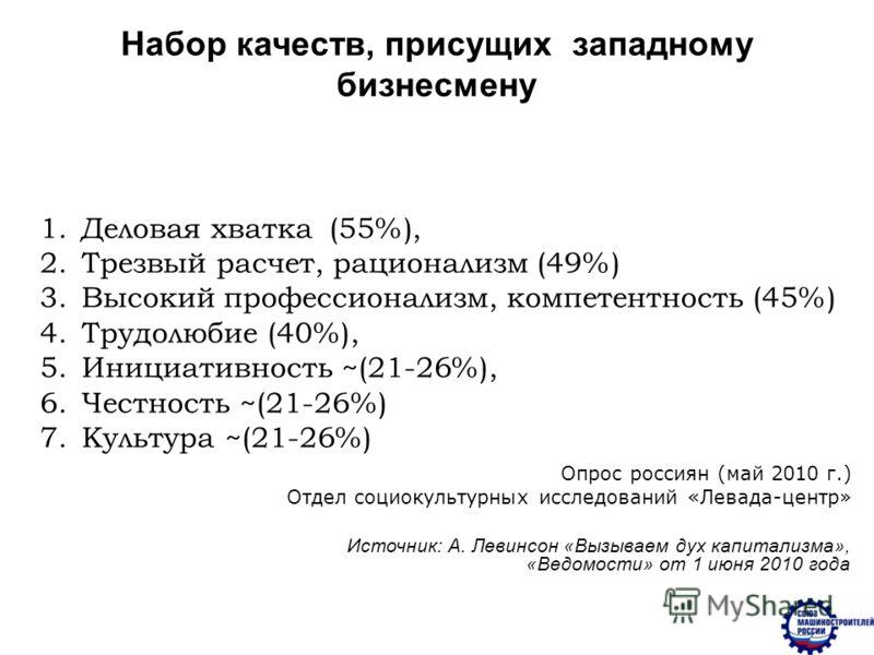 Набор качеств, присущих западному бизнесмену 1. Деловая хватка (55%), 2. Трезвый расчет, рационализм (49%) 3. Высокий профессионализм, компетентность (45%) 4. Трудолюбие (40%), 5. Инициативность ~(21-26%), 6. Честность ~(21-26%) 7. Культура ~(21-26%)