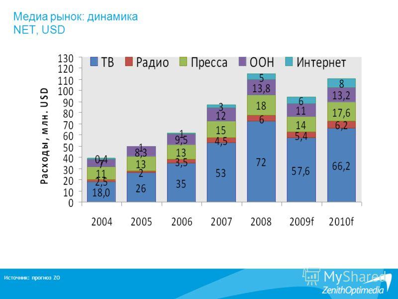 Медиа рынок: динамика NET, USD Источник: прогноз ZO