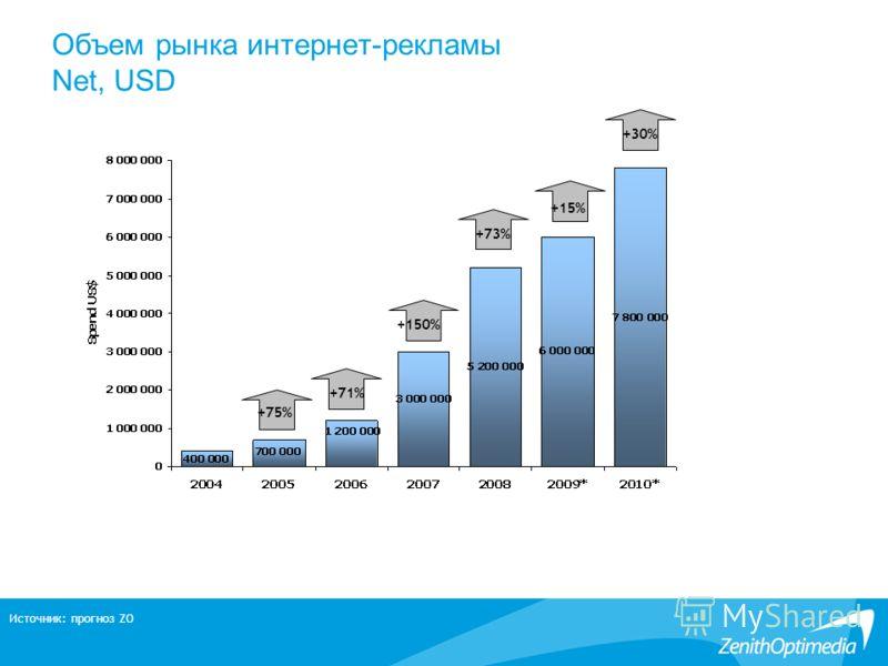 Объем рынка интернет-рекламы Net, USD Источник: прогноз ZO +75% +150% +73% +71% +15% +30%