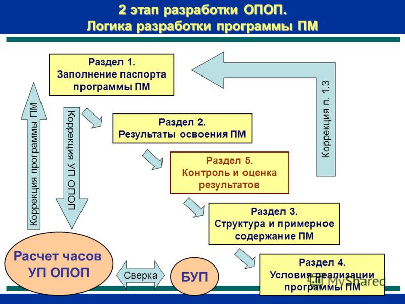 2 этап разработки ОПОП. Логика разработки программы ПМ Раздел 1. Заполнение паспорта программы ПМ Раздел 2. Результаты освоения ПМ Раздел 5. Контроль и оценка результатов Раздел 3. Структура и примерное содержание ПМ Раздел 4. Условия реализации прог