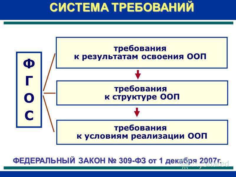 ФГОСФГОС требования к результатам освоения ООП требования к структуре ООП требования к условиям реализации ООП СИСТЕМА ТРЕБОВАНИЙ ФЕДЕРАЛЬНЫЙ ЗАКОН 309-ФЗ от 1 декабря 2007г.