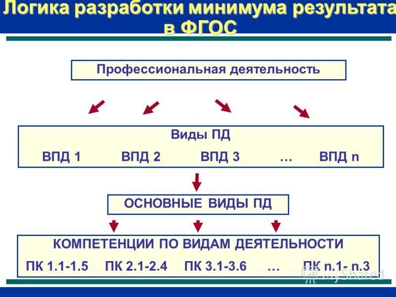 Логика разработки минимума результата в ФГОС Профессиональная деятельность Виды ПД ВПД 1ВПД 2ВПД 3… ВПД n ОСНОВНЫЕ ВИДЫ ПД КОМПЕТЕНЦИИ ПО ВИДАМ ДЕЯТЕЛЬНОСТИ ПК 1.1-1.5ПК 2.1-2.4ПК 3.1-3.6 … ПК n.1- n.3