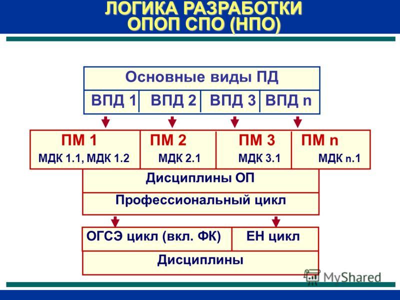 Основные виды ПД ЛОГИКА РАЗРАБОТКИ ОПОП СПО (НПО) ВПД 1 ВПД 2 ВПД 3 ВПД n ПМ 1 ПМ 2 ПМ 3 ПМ n МДК 1.1, МДК 1.2МДК 2.1МДК 3.1 МДК n.1 Профессиональный цикл Дисциплины ОП ОГСЭ цикл (вкл. ФК) ЕН цикл Дисциплины
