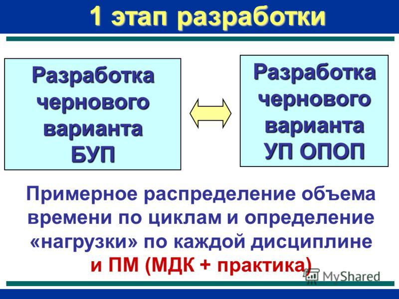 Разработка чернового варианта БУП УП ОПОП 1 этап разработки Примерное распределение объема времени по циклам и определение «нагрузки» по каждой дисциплине и ПМ (МДК + практика)