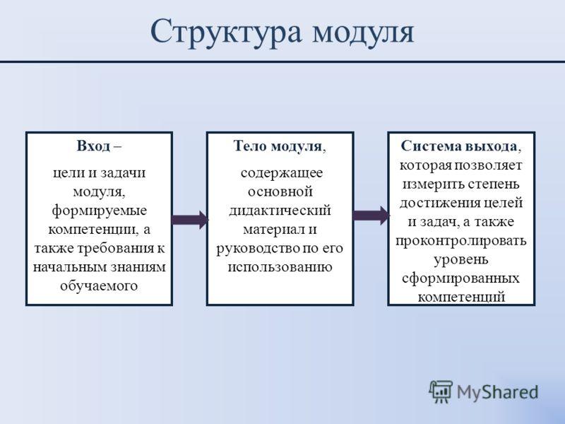 Структура модуля Вход – цели и задачи модуля, формируемые компетенции, а также требования к начальным знаниям обучаемого Тело модуля, содержащее основной дидактический материал и руководство по его использованию Система выхода, которая позволяет изме