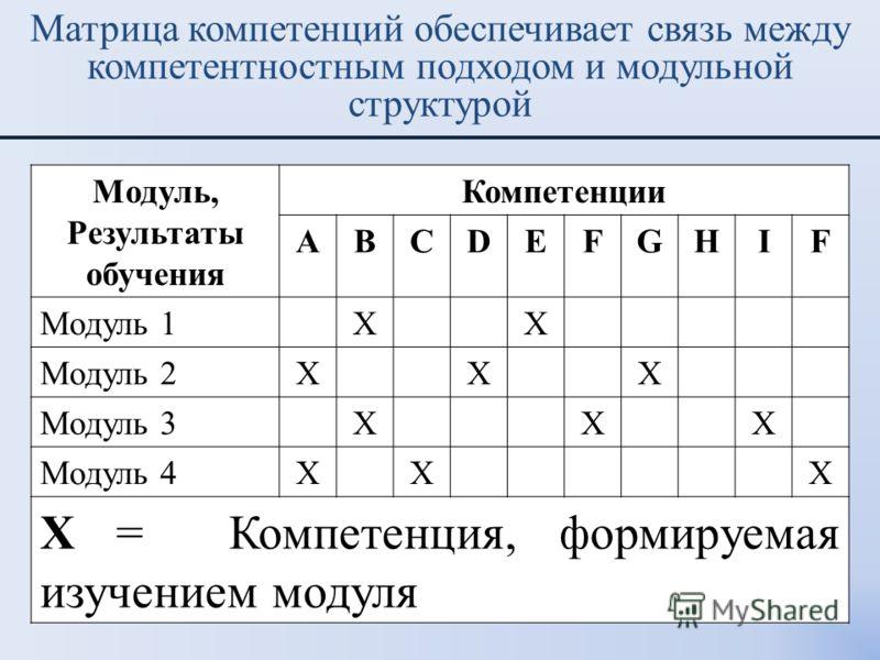 Модуль, Результаты обучения Компетенции ABCDEFGHIF Модуль 1XX Модуль 2XXX Модуль 3XXX Модуль 4XXX X = Компетенция, формируемая изучением модуля Матрица компетенций обеспечивает связь между компетентностным подходом и модульной структурой