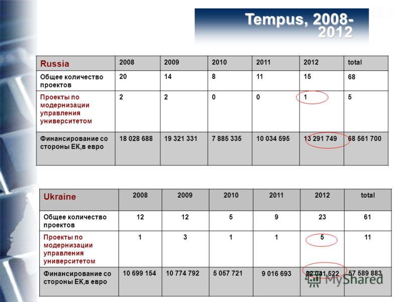 10 Tempus, 2008- 2012 Tempus, 2008- 2012 Russia 20082009201020112012total Общее количество проектов 20148111568 Проекты по модернизации управления университетом 220015 Финансирование со стороны ЕК,в евро 18 028 68819 321 3317 885 33510 034 59513 291