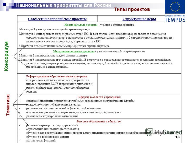 18 Национальные приоритеты для России Совместные европейские проектыСтруктурные меры Национальные проекты – участие 1 страны-партнера Минимум 3 университета из одной страны-партнера Минимум 3 университета из трех разных стран ЕС. В том случае, если к