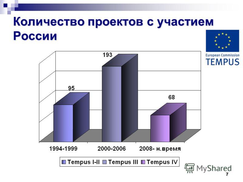 7 Количество проектов с участием России
