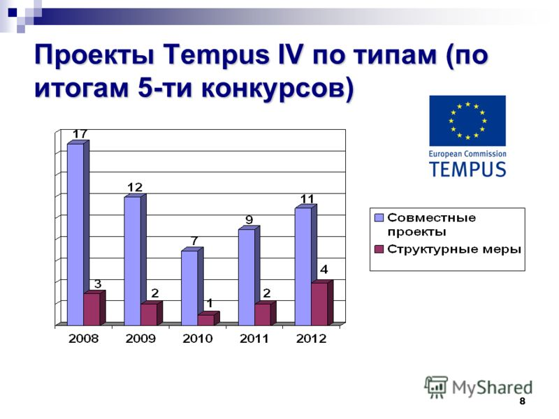 8 Проекты Tempus IV по типам (по итогам 5-ти конкурсов)