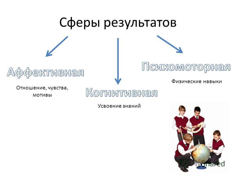 Сферы результатов Усвоение знаний Отношение, чувства, мотивы Физические навыки