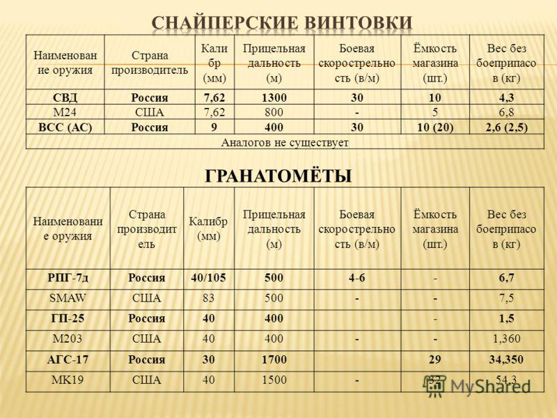Наименован ие оружия Страна производитель Кали бр (мм) Прицельная дальность (м) Боевая скорострельно сть (в/м) Ёмкость магазина (шт.) Вес без боеприпасо в (кг) СВДРоссия7,62130030104,3 М24США7,62800-56,8 ВСС (АС)Россия94003010 (20)2,6 (2,5) Аналогов