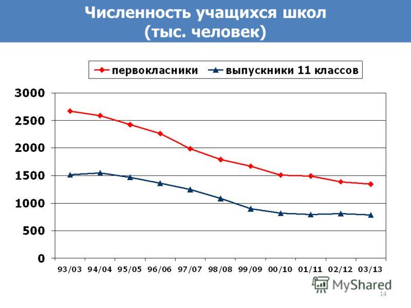 14 Численность учащихся школ (тыс. человек)