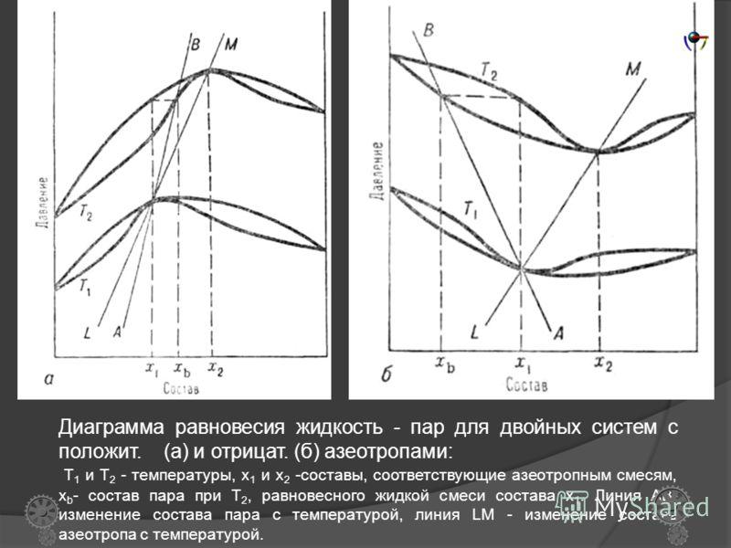 Второй закон Вревского: в азеотропной смеси с максимумом на изотерме зависимости общего давления от состава (минимумом на изобаре температур кипения) при повышении температуры (давления) возрастает концентрация компонента с большей парциальной мольно