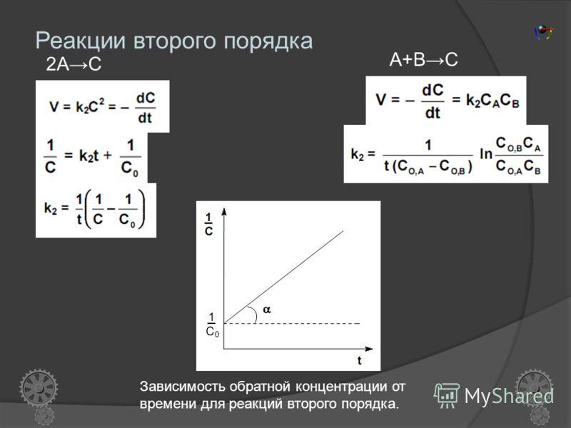 Реакции нулевого порядка Скорость реакции нулевого порядка постоянна во времени и не зависит от концентраций реагирующих веществ; это характерно для многих гетерогенных (идущих на поверхности раздела фаз) реакций в том случае, когда скорость диффузии