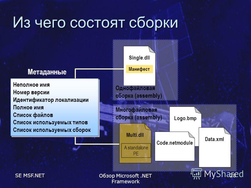 SE MSF.NET Обзор Microsoft.NET Framework 28 Из чего состоят сборки Однофайловая сборка (assembly) Single.dll Манифест Многофайловая сборка (assembly) Logo.bmp Code.netmodule Data.xml Multi.dll A standalone PE Неполное имя Номер версии Идентификатор л