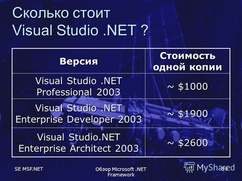 SE MSF.NET Обзор Microsoft.NET Framework 59 Сколько стоит Visual Studio.NET ? Версия Стоимость одной копии Visual Studio.NET Professional 2003 ~ $1000 Visual Studio.NET Enterprise Developer 2003 ~ $1900 Visual Studio.NET Enterprise Architect 2003 ~ $