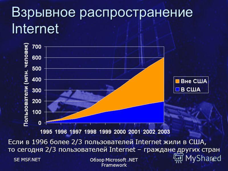 SE MSF.NET Обзор Microsoft.NET Framework 6 Взрывное распространение Internet Если в 1996 более 2/3 пользователей Internet жили в США, то сегодня 2/3 пользователей Internet – граждане других стран
