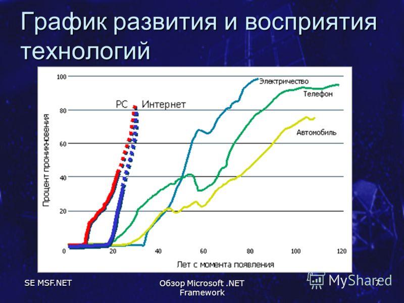 SE MSF.NET Обзор Microsoft.NET Framework 7 График развития и восприятия технологий