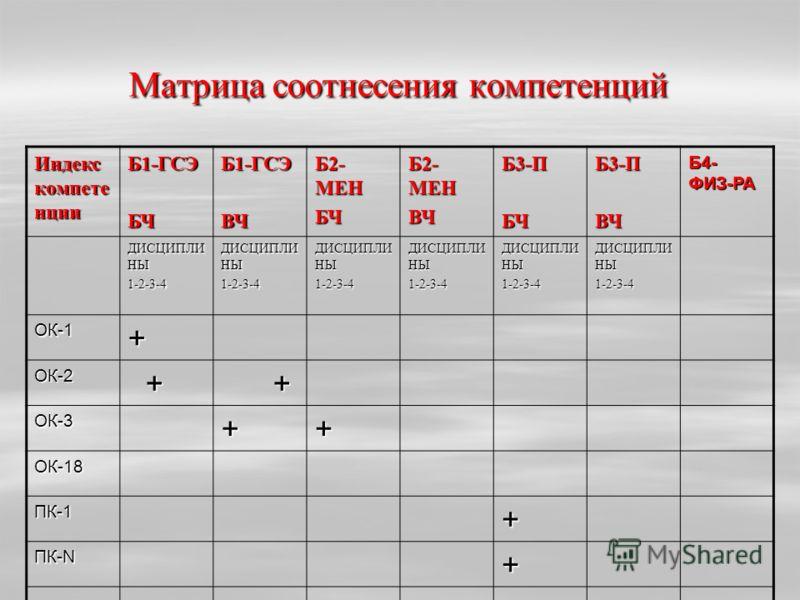 Матрица соотнесения компетенций Индекс компете нции Б1-ГСЭБЧБ1-ГСЭВЧ Б2- МЕН БЧ ВЧБ3-ПБЧБ3-ПВЧ Б4- ФИЗ-РА ДИСЦИПЛИ НЫ 1-2-3-4 1-2-3-4 1-2-3-4 1-2-3-4 1-2-3-4 1-2-3-4 ОК-1+ ОК-2 + + ОК-3++ ОК-18 ПК-1+ ПК-N +