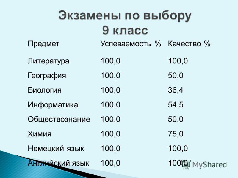 ПредметУспеваемость %Качество % Литература100,0 География100,050,0 Биология100,036,4 Информатика100,054,5 Обществознание100,050,0 Химия100,075,0 Немецкий язык100,0 Английский язык100,0