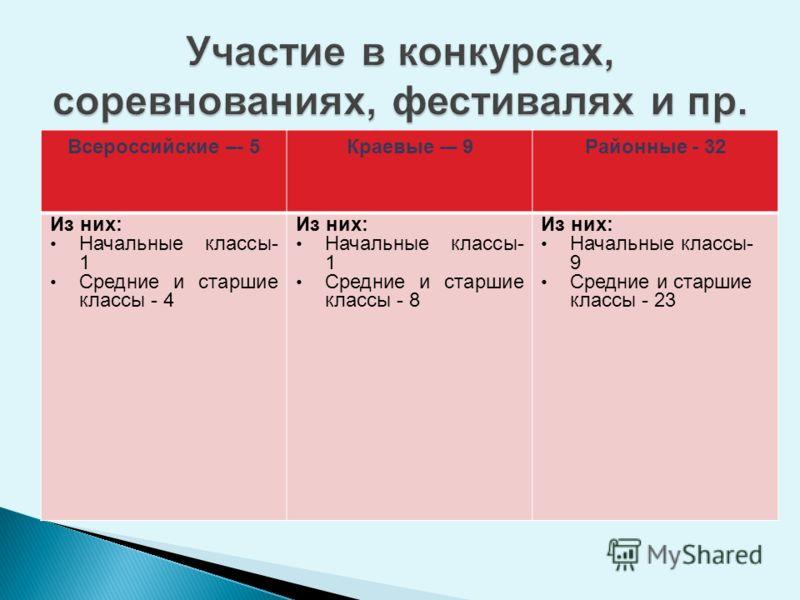 Всероссийские –- 5Краевые -– 9Районные - 32 Из них: Начальные классы- 1 Средние и старшие классы - 4 Из них: Начальные классы- 1 Средние и старшие классы - 8 Из них: Начальные классы- 9 Средние и старшие классы - 23