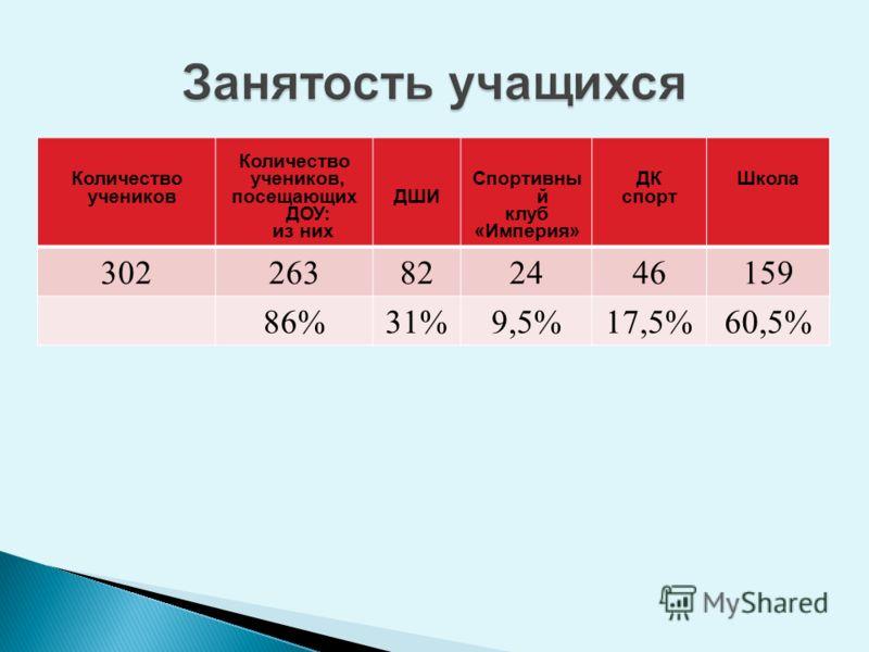Количество учеников Количество учеников, посещающих ДОУ: из них ДШИ Спортивны й клуб «Империя» ДК спорт Школа 302263822446159 86%31%9,5%17,5%60,5%