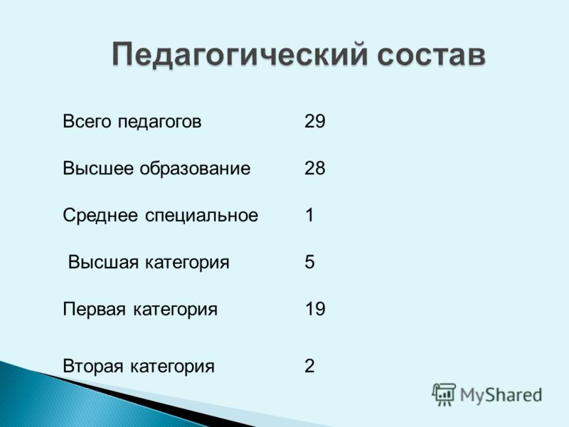 Всего педагогов29 Высшее образование28 Среднее специальное1 Высшая категория5 Первая категория19 Вторая категория2