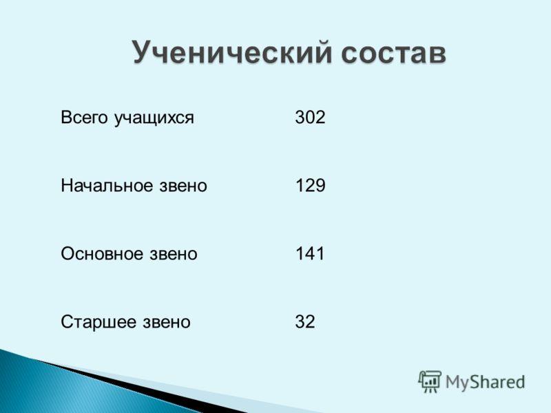 Всего учащихся302 Начальное звено129 Основное звено141 Старшее звено32