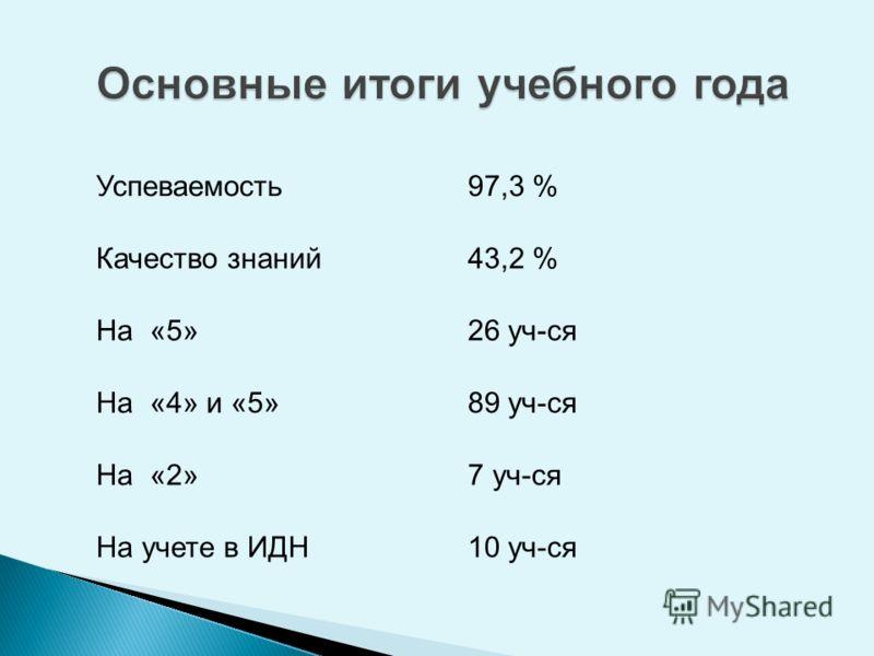 Успеваемость97,3 % Качество знаний43,2 % На «5»26 уч-ся На «4» и «5»89 уч-ся На «2»7 уч-ся На учете в ИДН10 уч-ся