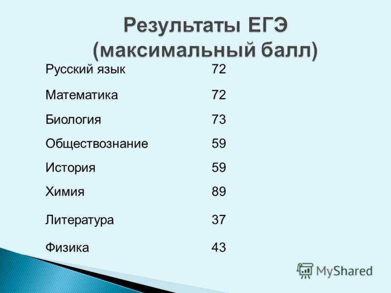 Русский язык72 Математика72 Биология73 Обществознание59 История59 Химия89 Литература37 Физика43