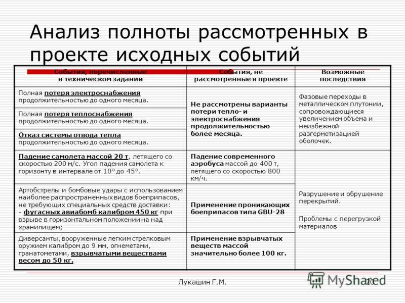 Лукашин Г.М.20 Анализ полноты рассмотренных в проекте исходных событий События, перечисленные в техническом задании События, не рассмотренные в проекте Возможные последствия Полная потеря электроснабжения продолжительностью до одного месяца. Не рассм