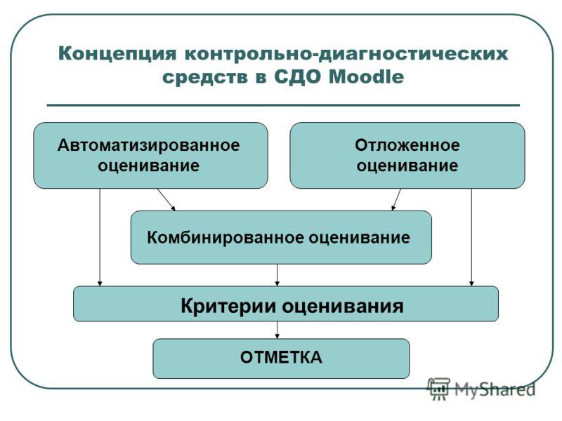 Концепция контрольно-диагностических средств в СДО Moodle Автоматизированное оценивание Отложенное оценивание Комбинированное оценивание Критерии оценивания ОТМЕТКА