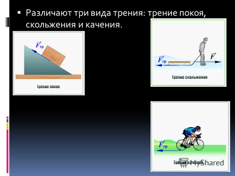 Различают три вида трения: трение покоя, скольжения и качения.