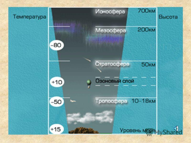 ПОГОДА Основные элементы погоды Почему изменяется погода Что такое погода Предсказание (прогнозирование) погоды Влияние погоды на человека Влияние человека на погоду