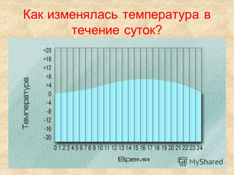 Что такое амплитуда температур?