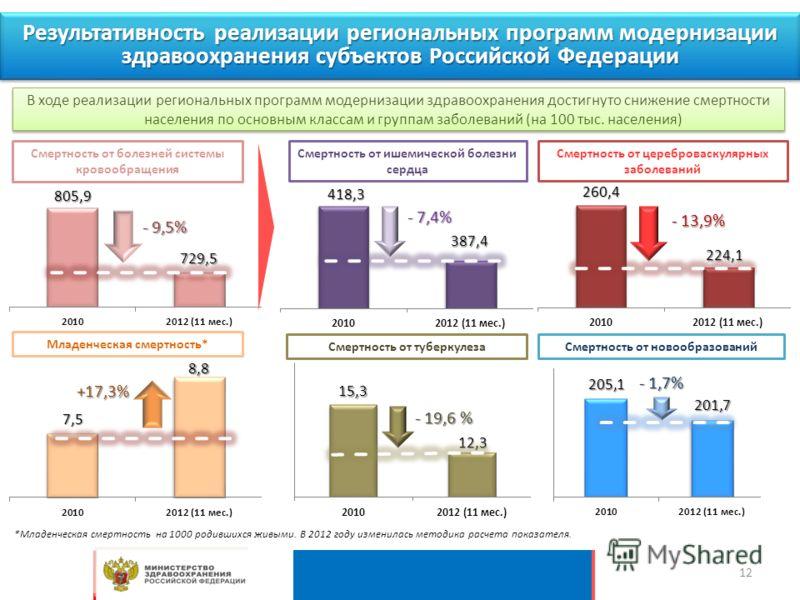 Результативность реализации региональных программ модернизации здравоохранения субъектов Российской Федерации Смертность от цереброваскулярных заболеваний Смертность от ишемической болезни сердца В ходе реализации региональных программ модернизации з